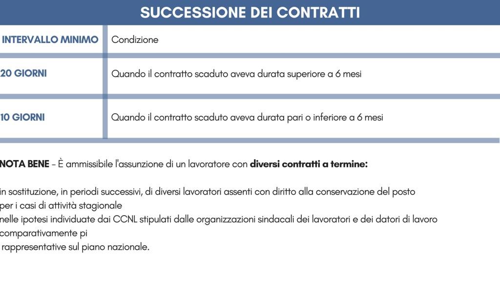 CARATTERISTICHE del contratto (2)