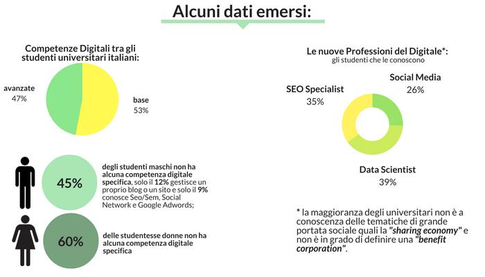 dati-sulle-competenze-digitali-degli-studenti-universitari