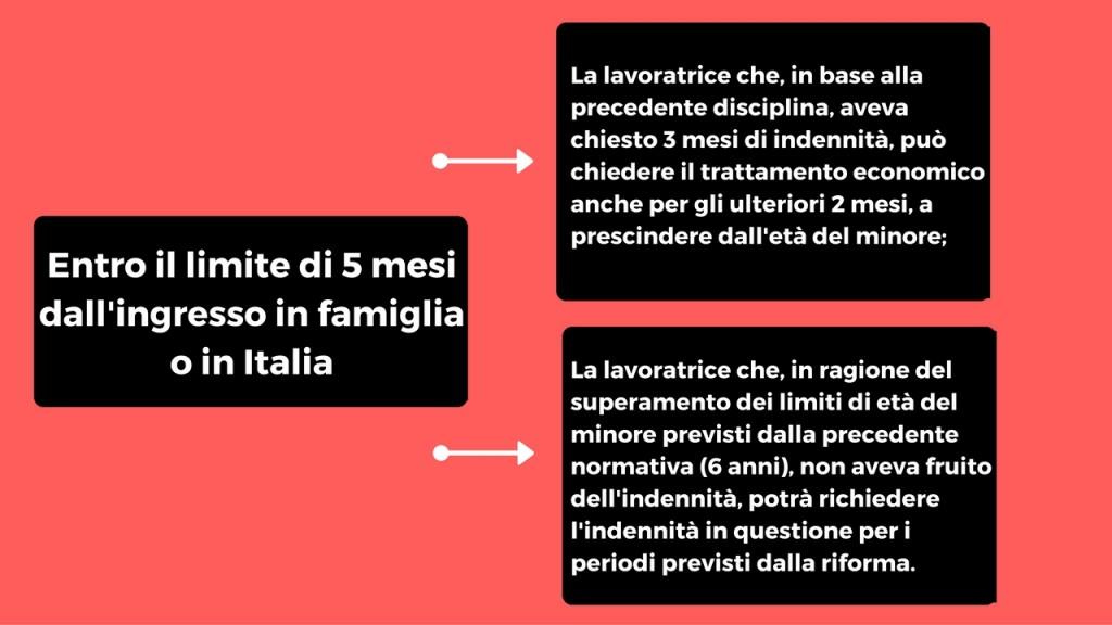 Entro il limite di 5 mesi dall'ingresso in famiglia o in Italia