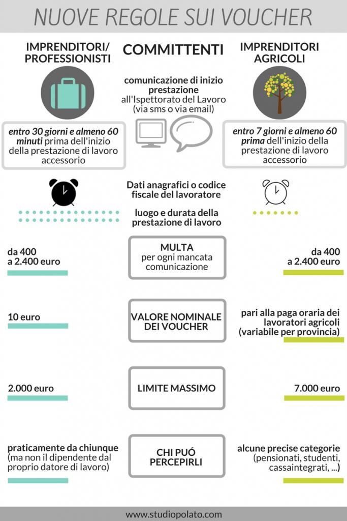 infografica-voucher-telematici