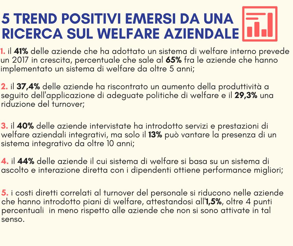 dati di una ricerca sul welfare aziendale